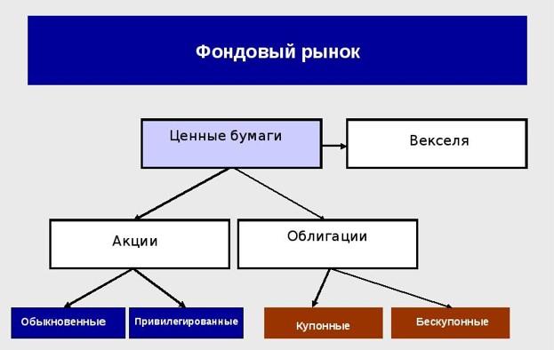 Фондовый рынок схема