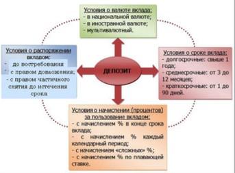 Валютные и рублевые депозиты